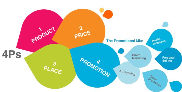 Approche marketing 4p