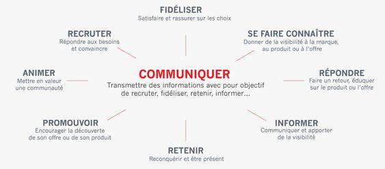 les differents types de communication