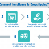 trouver meilleur fournisseur dropshipping